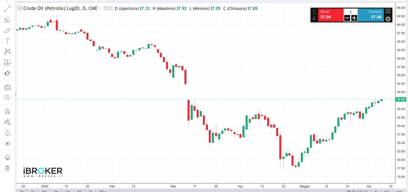 Grafico Crude Oil