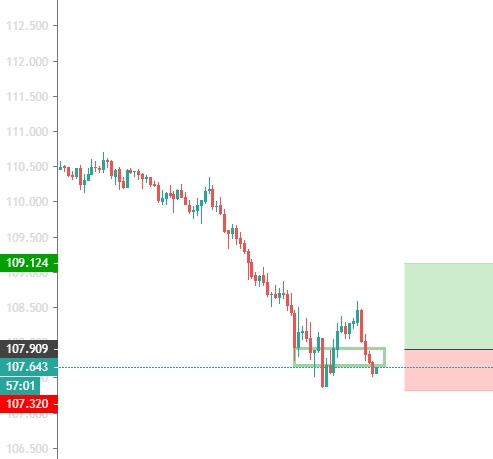 USD/JPY 1H