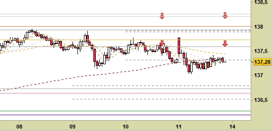 future Long-Term Euro BTP scad.09/17, grafico a candele da 30 min